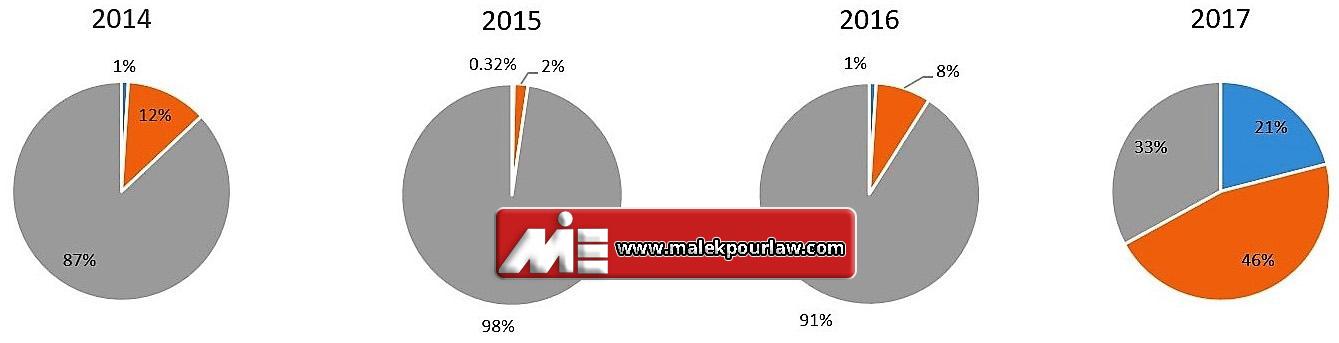 میزان پرونده های پناهندگی در مجارستان