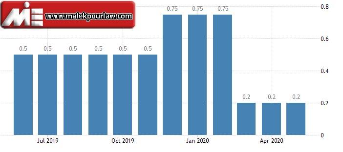 نرخ بهره بانکی در سوئد