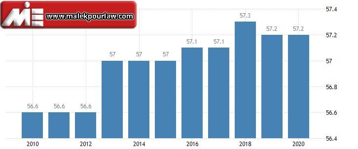 نرخ مالیات در سوئد
