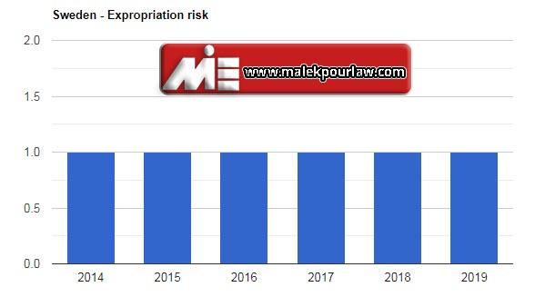 نرخ مصادر اموال در سوئد