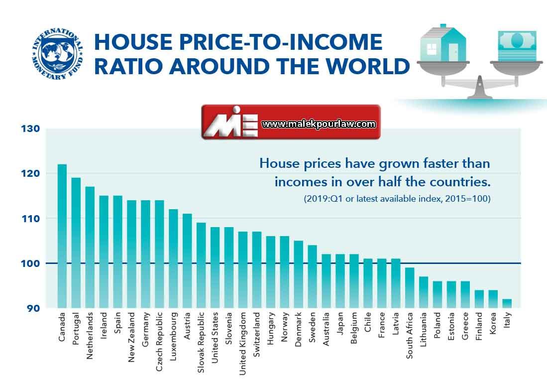 ارزش خانه به میزان درآمد در کانادا