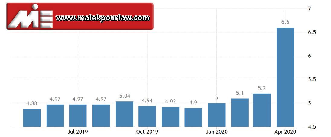 نرخ بیکاری در اسلواکی