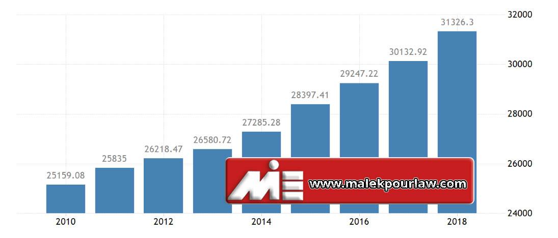نرخ رشد اقتصادی در اسلواکی