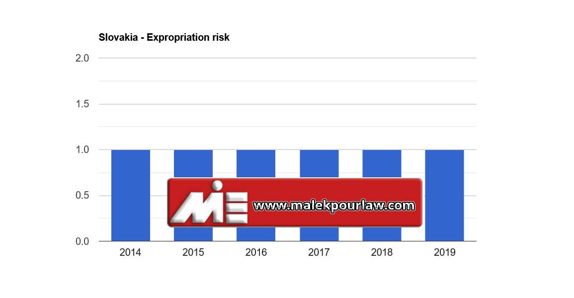 نرخ مصادره اموال در اسلواکی