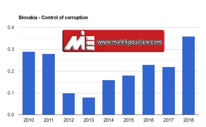 نرخ کنترل فساد در اسلواکی