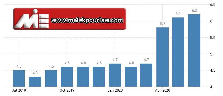 نرخ بیکاری در روسیه