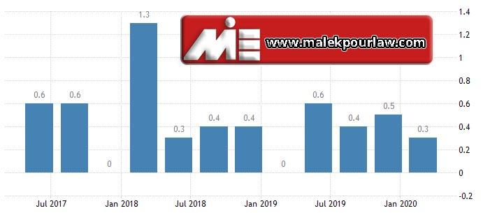 نرخ رشد اقتصادی در روسیه