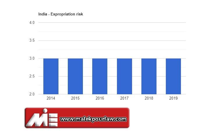 نرخ مصادره اموال در هند