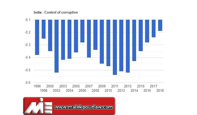 نرخ کنترل فساد در هند