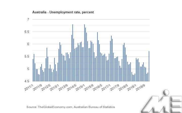 نمودار نرخ بیکاری در اتریش
