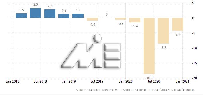 تولید ناخالص داخلی مکزیک
