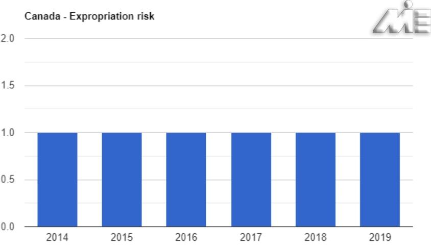 نرخ مصادره اموال کانادا