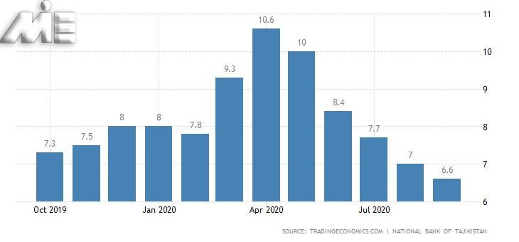نمودار نرخ تورم در تاجیکستان