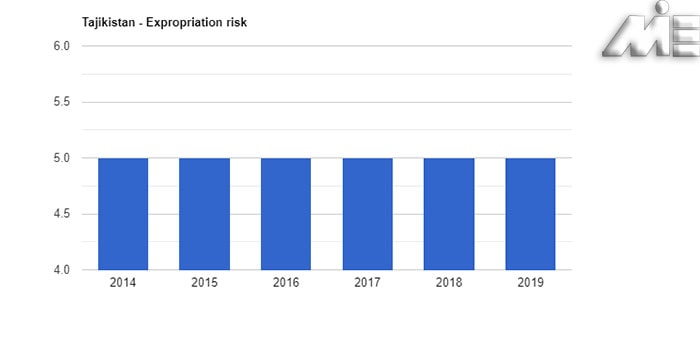 نمودار نرخ مصادره اموال تاجیکستان