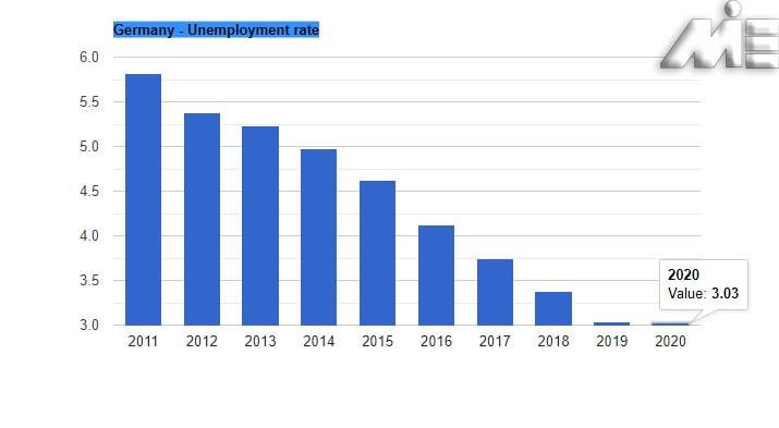 نمودار نرخ بیکاری آلمان