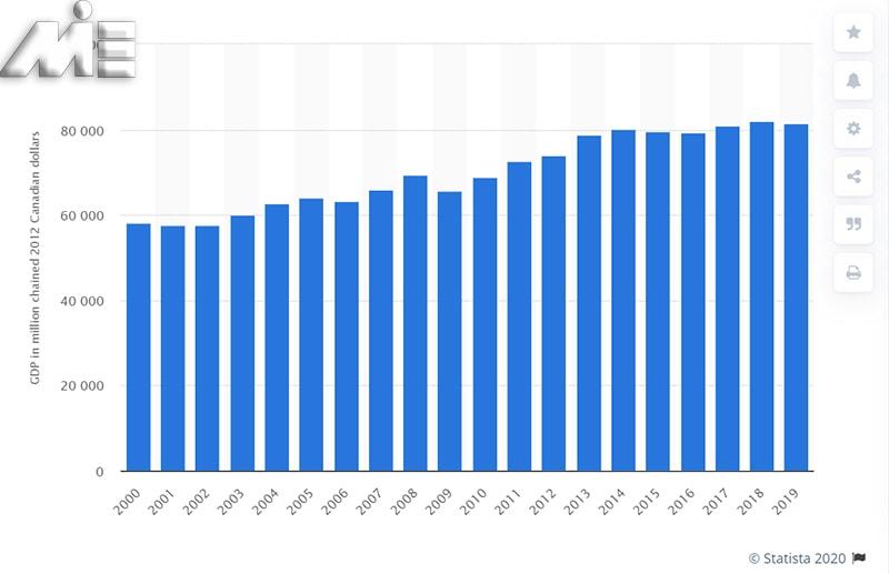 تولید ناخالص داخلی کانادا