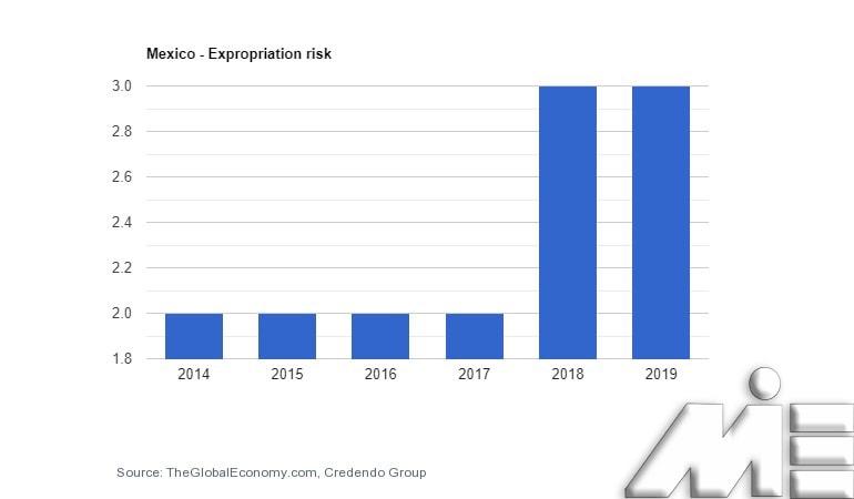 نرخ مصادره اموال مکزیک