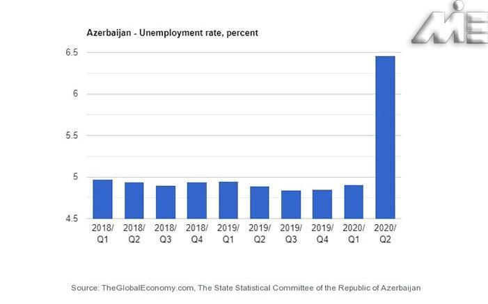 نمودار نرخ بیکاری در کشور آذربایجان