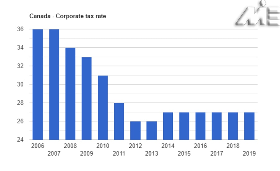 نرخ مالیات بر درآمد در کانادا