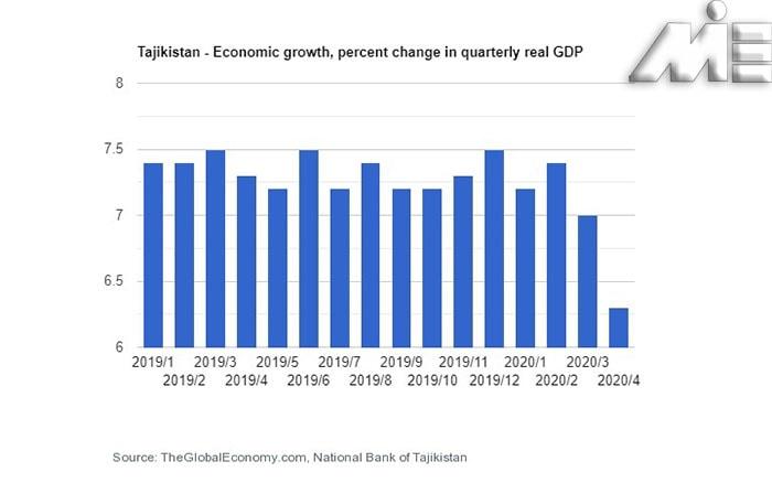 نمودار نرخ رشد اقتصادی تاجیکستان