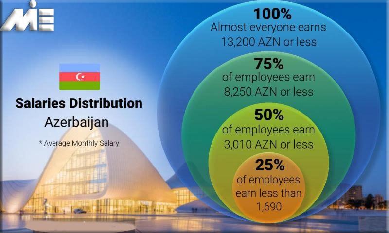 کار و کاریابی در آذربایجان