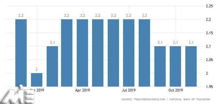 نمودار نرخ بیکاری تاجیکستان
