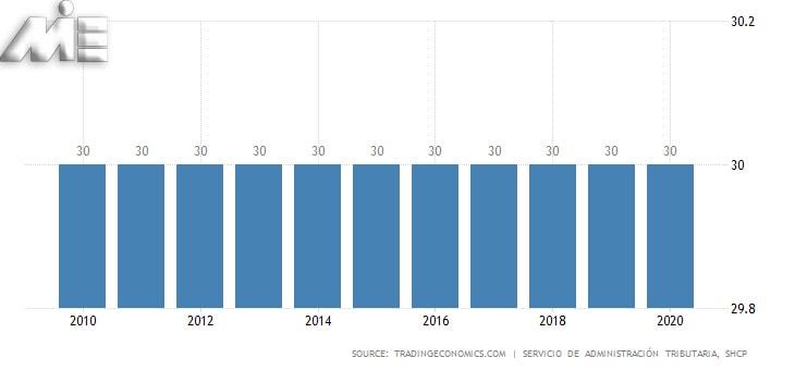 نمودار مالیات در مکزیک