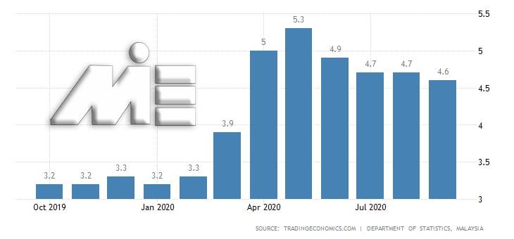 نمودار نرخ بیکاری مالزی در سال 2020