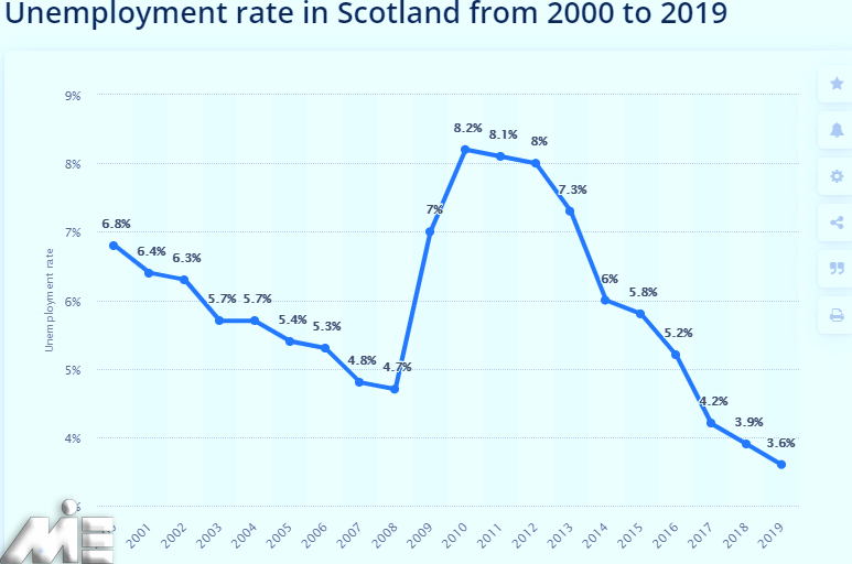 نمودار نرخ بیکاری کشور اسکاتلند