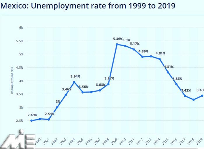 نمودار نرخ بیکاری کشور مکزیک