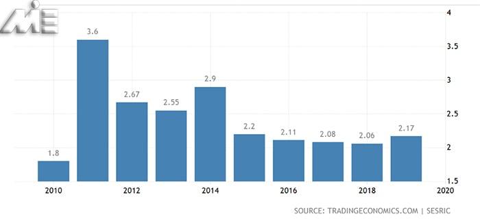 نمودار نرخ بیکاری کشور کویت