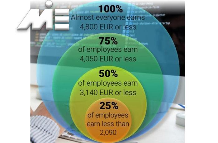 درآمد مهندسان کامپیوتر در اتریش