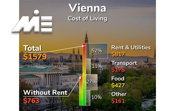 میزان هزینه زندگی در اتریش