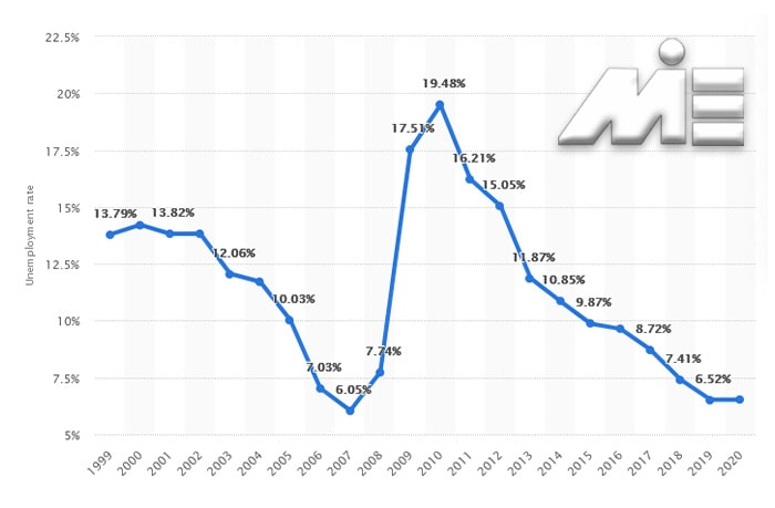 نرخ بیکاری در لاتویا
