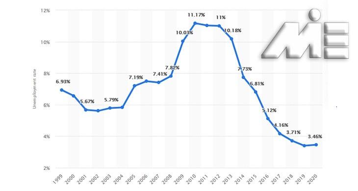 نرخ بیکاری در مجارستان