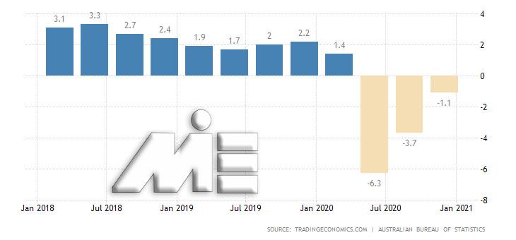 نرخ رشد اقتصادی استرالیا